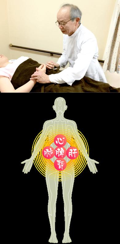 脉診と経絡